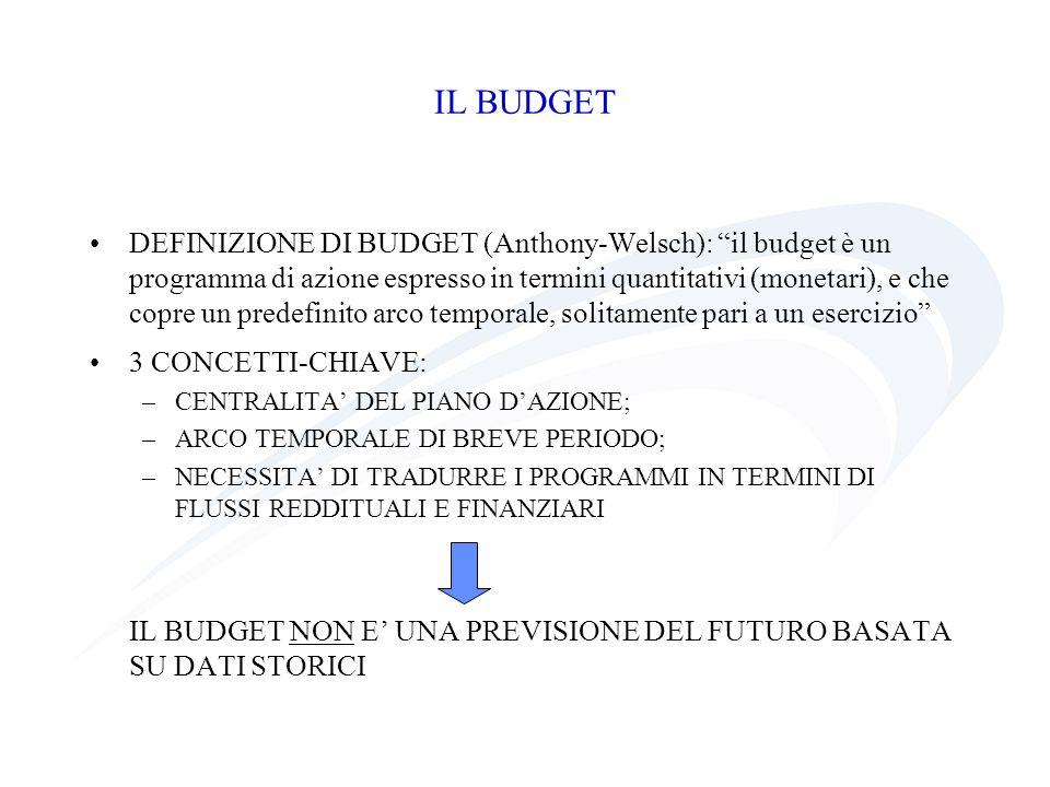 Gli obiettivi del budgeting PIANIFICAZIONE, il che implica: –COORDINAMENTO –MOTIVAZIONE CONTROLLO, e quindi: –VALUTAZIONE