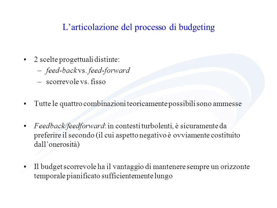 Larticolazione del processo di budgeting 2 scelte progettuali distinte: –feed-back vs. feed-forward –scorrevole vs. fisso Tutte le quattro combinazion