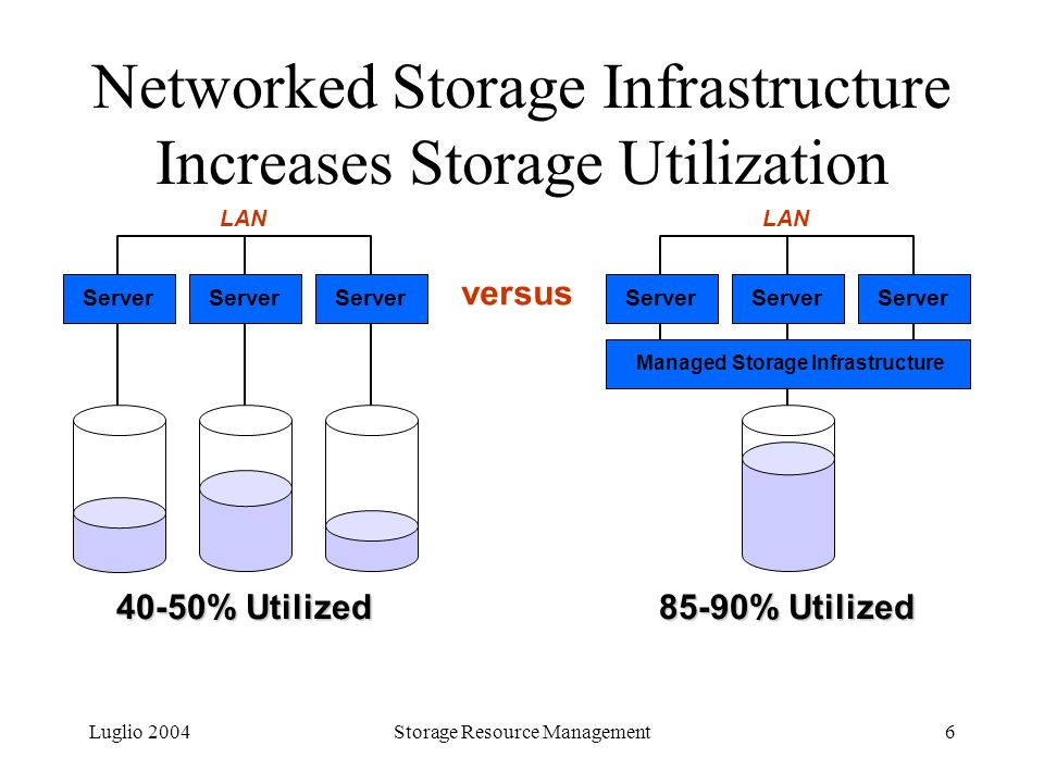 Luglio 2004Storage Resource Management6 Networked Storage Infrastructure Increases Storage Utilization Server 40-50% Utilized LAN Server 85-90% Utiliz