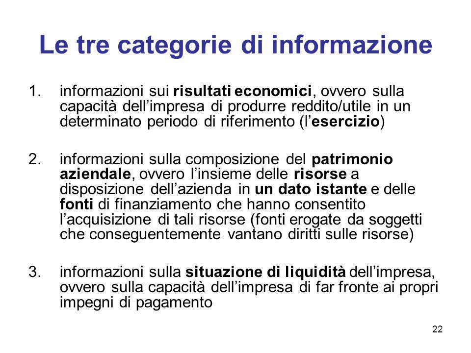 22 Le tre categorie di informazione 1.informazioni sui risultati economici, ovvero sulla capacità dellimpresa di produrre reddito/utile in un determin