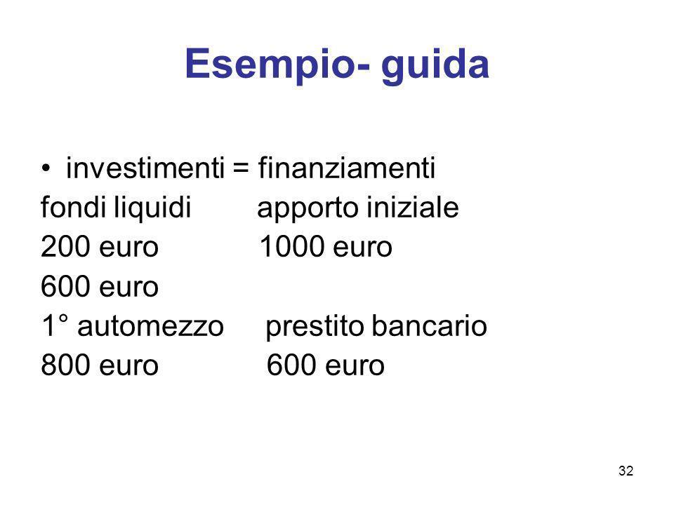 32 Esempio- guida investimenti = finanziamenti fondi liquidi apporto iniziale 200 euro 1000 euro 600 euro 1° automezzo prestito bancario 800 euro 600