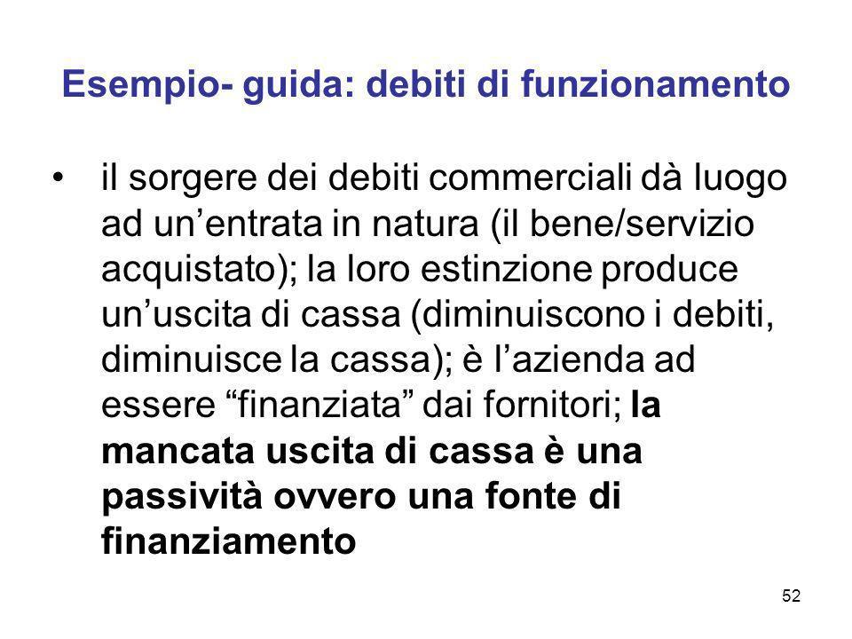 52 Esempio- guida: debiti di funzionamento il sorgere dei debiti commerciali dà luogo ad unentrata in natura (il bene/servizio acquistato); la loro es