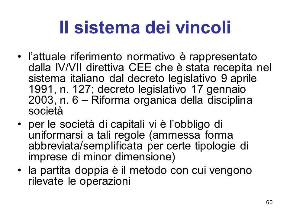60 Il sistema dei vincoli lattuale riferimento normativo è rappresentato dalla IV/VII direttiva CEE che è stata recepita nel sistema italiano dal decr