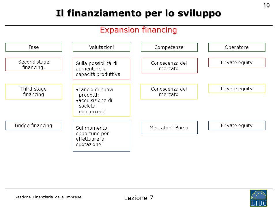 Gestione Finanziaria delle Imprese 10 Expansion financing FaseValutazioniCompetenzeOperatore Second stage financing. Sulla possibilità di aumentare la