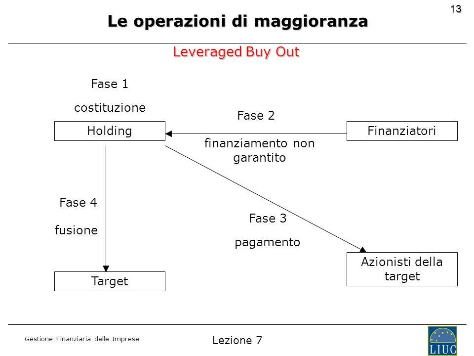 Gestione Finanziaria delle Imprese 13 Holding Target Azionisti della target Finanziatori Fase 2 Fase 4 Fase 3 Fase 1 finanziamento non garantito pagam