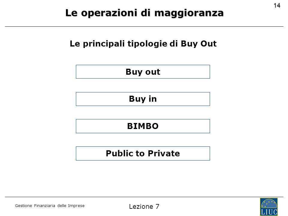 Gestione Finanziaria delle Imprese 14 Buy out Buy in BIMBO Public to Private Le principali tipologie di Buy Out Le operazioni di maggioranza Lezione 7