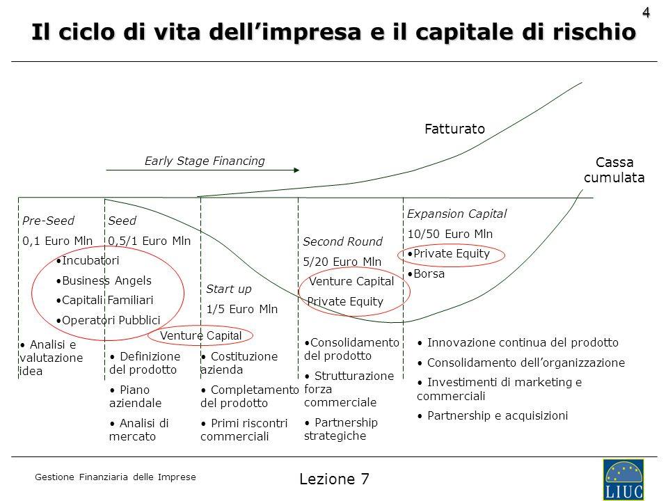 Gestione Finanziaria delle Imprese 4 Seed 0,5/1 Euro Mln Definizione del prodotto Piano aziendale Analisi di mercato Costituzione azienda Completament