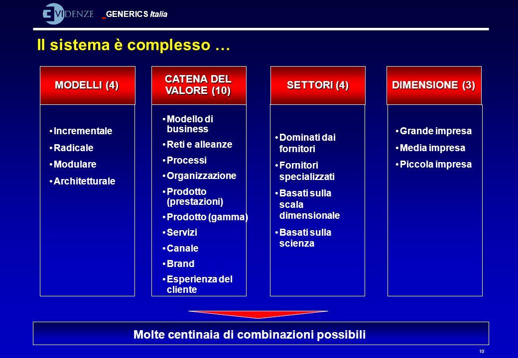 GENERICS Italia 10 Il sistema è complesso … MODELLI (4) CATENA DEL VALORE (10) DIMENSIONE (3) SETTORI (4) Incrementale Radicale Modulare Architettural