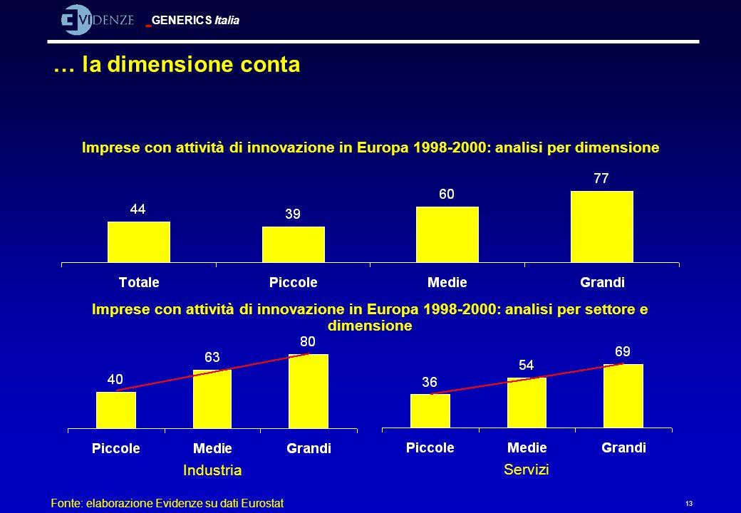GENERICS Italia 13 … la dimensione conta Imprese con attività di innovazione in Europa 1998-2000: analisi per dimensione Imprese con attività di innov