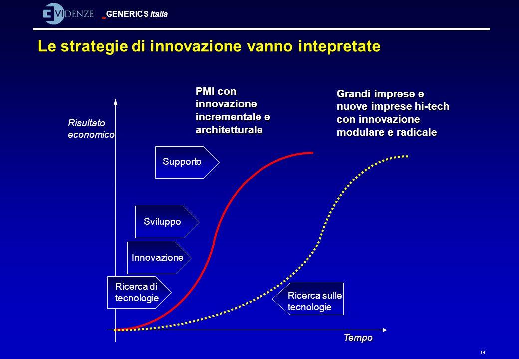 GENERICS Italia 14 Le strategie di innovazione vanno intepretate Ricerca sulle tecnologie Ricerca di tecnologie Innovazione Sviluppo Supporto PMI con