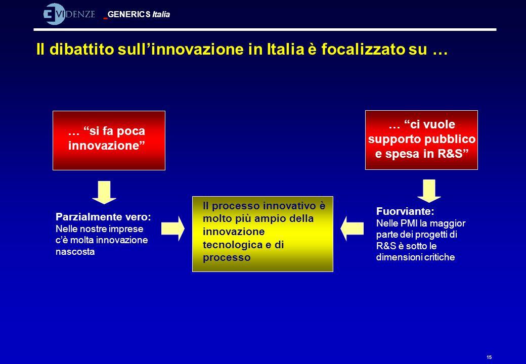 GENERICS Italia 15 Il dibattito sullinnovazione in Italia è focalizzato su … … si fa poca innovazione Parzialmente vero: Nelle nostre imprese cè molta