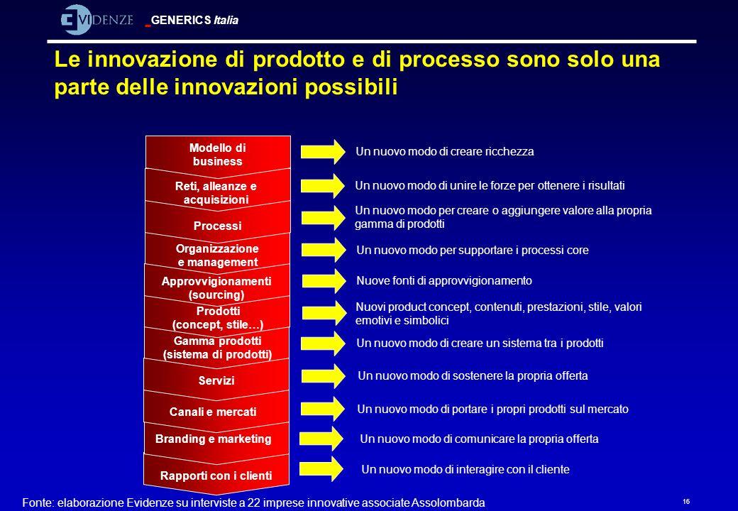 GENERICS Italia 16 Le innovazione di prodotto e di processo sono solo una parte delle innovazioni possibili Fonte: elaborazione Evidenze su interviste