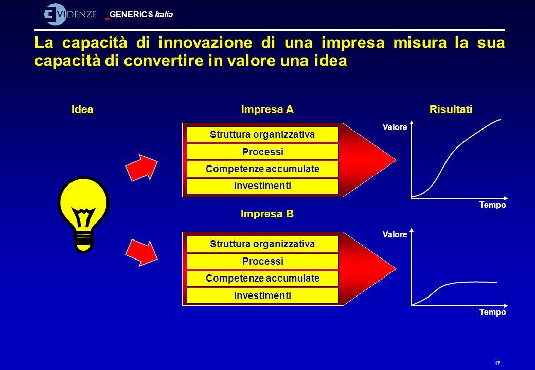 GENERICS Italia 17 La capacità di innovazione di una impresa misura la sua capacità di convertire in valore una idea Impresa A Impresa B IdeaRisultati