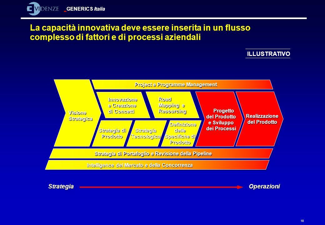 GENERICS Italia 18 La capacità innovativa deve essere inserita in un flusso complesso di fattori e di processi aziendali Visione Strategica Project e