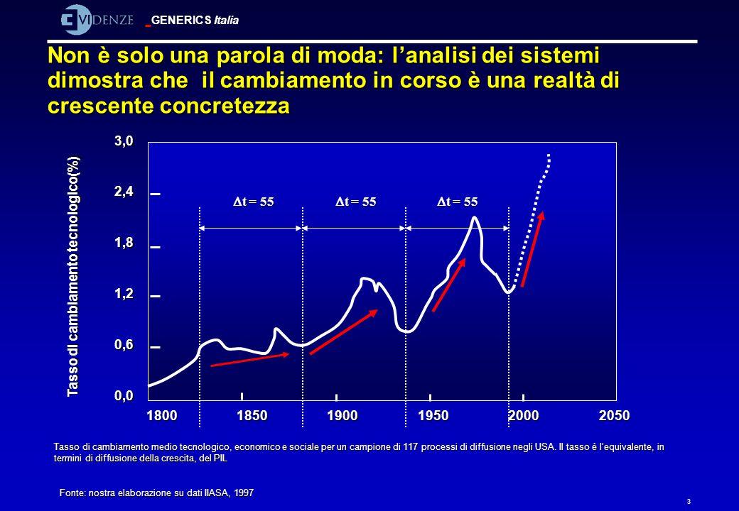 GENERICS Italia 4 Linnovazione è lunico modo per sfuggire alla morsa competitiva Imprese PVS Imprese concorrenti in OECD Nuovi settori Alzare livello di innovazione tecnologica Alzare il livello delle risorse umane Internazionalizzare la produzione nei PVS Internazionalizz.
