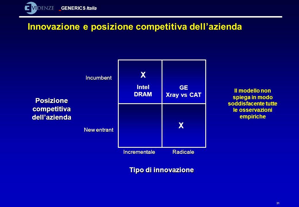 GENERICS Italia 31 Innovazione e posizione competitiva dellazienda Tipo di innovazione IncrementaleRadicale New entrant Incumbent Posizione competitiv
