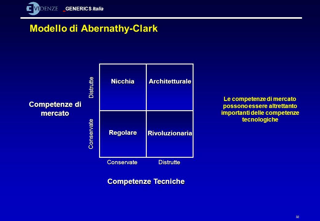 GENERICS Italia 32 Modello di Abernathy-Clark Architetturale Regolare Nicchia Rivoluzionaria Competenze Tecniche ConservateDistrutte Conservate Distru