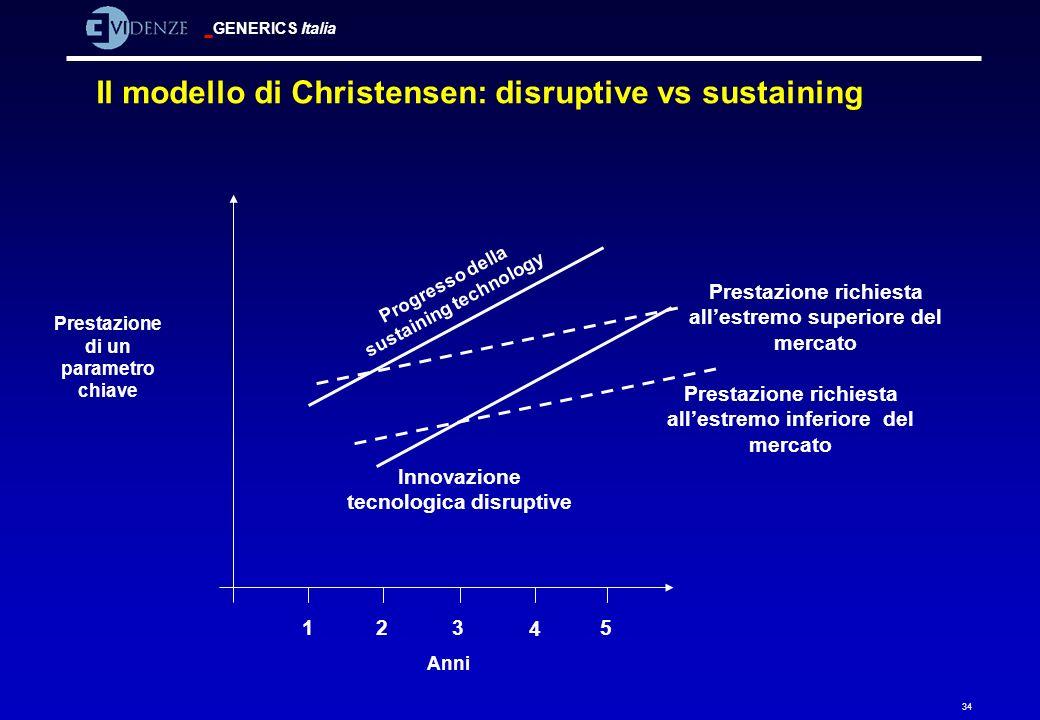 GENERICS Italia 34 Il modello di Christensen: disruptive vs sustaining Prestazione richiesta allestremo superiore del mercato Innovazione tecnologica