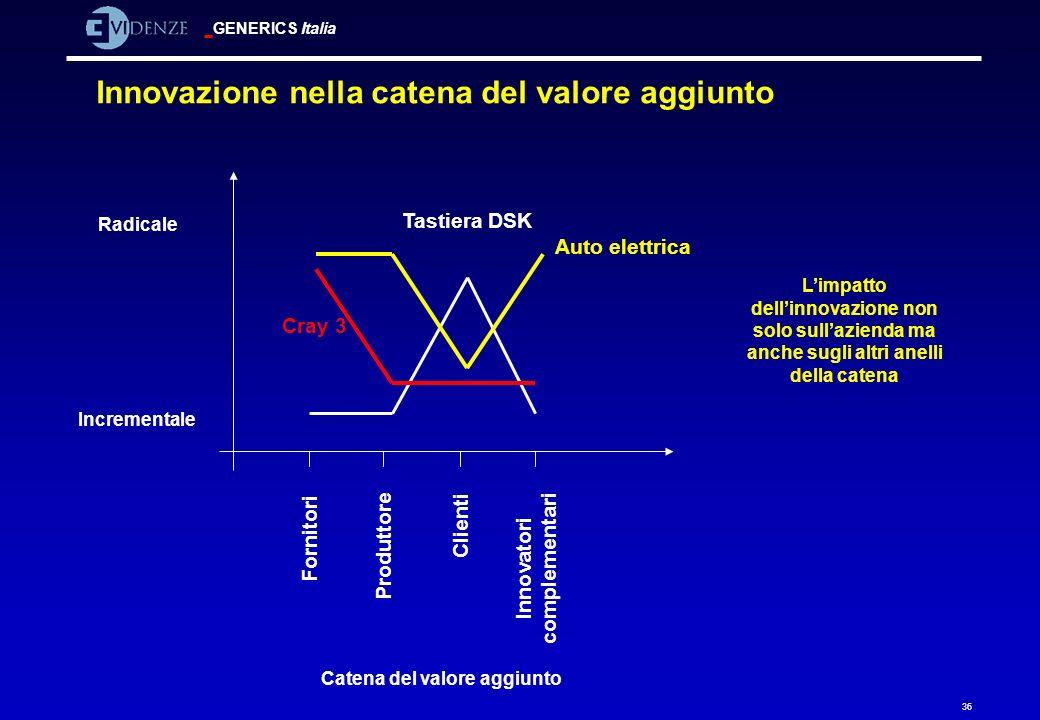 GENERICS Italia 36 Innovazione nella catena del valore aggiunto Auto elettrica Cray 3 Tastiera DSK Incrementale Catena del valore aggiunto Fornitori P
