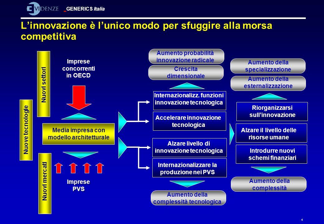 GENERICS Italia 4 Linnovazione è lunico modo per sfuggire alla morsa competitiva Imprese PVS Imprese concorrenti in OECD Nuovi settori Alzare livello