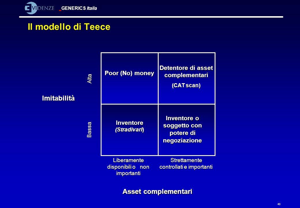 GENERICS Italia 40 Il modello di Teece Detentore di asset complementari (CAT scan) Inventore (Stradivari) Poor (No) money Inventore o soggetto con pot