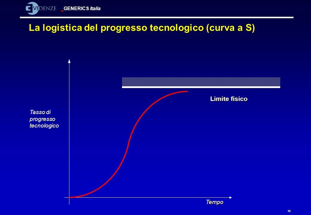 GENERICS Italia 46 La logistica del progresso tecnologico (curva a S) Limite fisico Tempo Tasso di progresso tecnologico