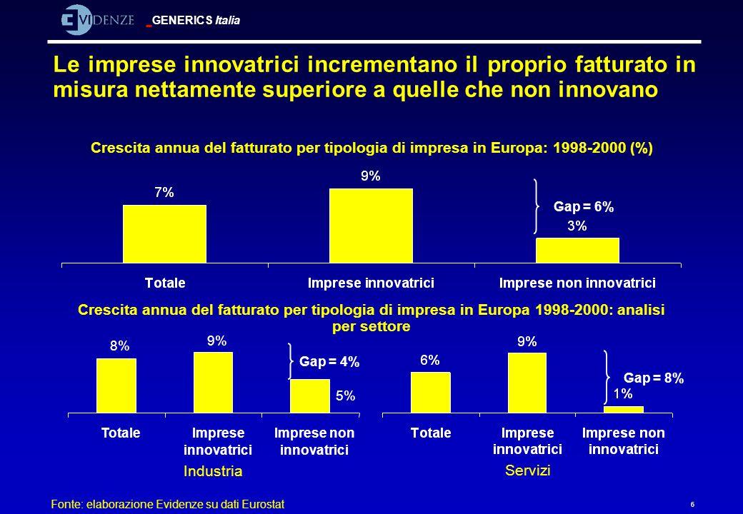 GENERICS Italia 6 Le imprese innovatrici incrementano il proprio fatturato in misura nettamente superiore a quelle che non innovano Crescita annua del