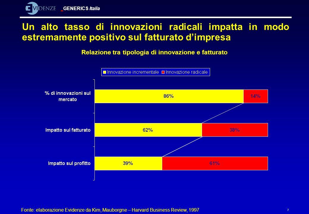 GENERICS Italia 7 Un alto tasso di innovazioni radicali impatta in modo estremamente positivo sul fatturato dimpresa Relazione tra tipologia di innova