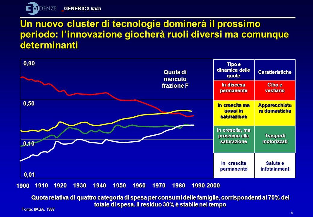 GENERICS Italia 8 Un nuovo cluster di tecnologie dominerà il prossimo periodo: linnovazione giocherà ruoli diversi ma comunque determinanti 1900 Quota