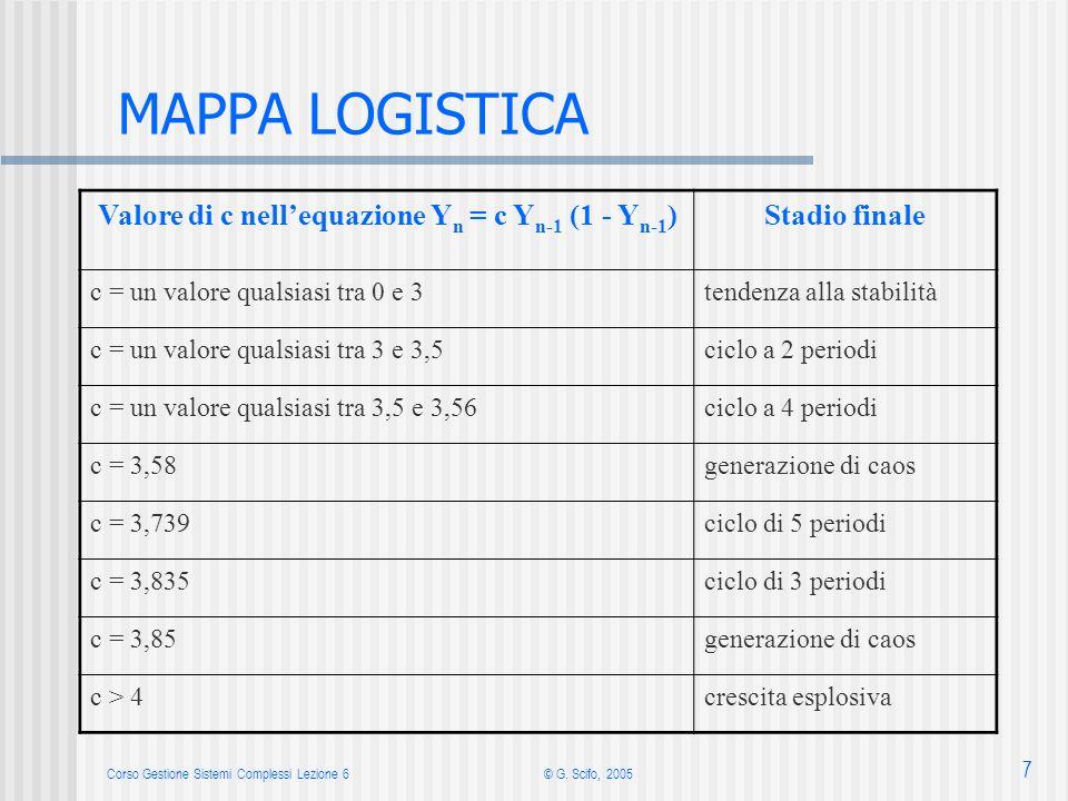 Corso Gestione Sistemi Complessi Lezione 6© G. Scifo, 2005 7 MAPPA LOGISTICA Valore di c nellequazione Y n = c Y n-1 (1 - Y n-1 )Stadio finale c = un