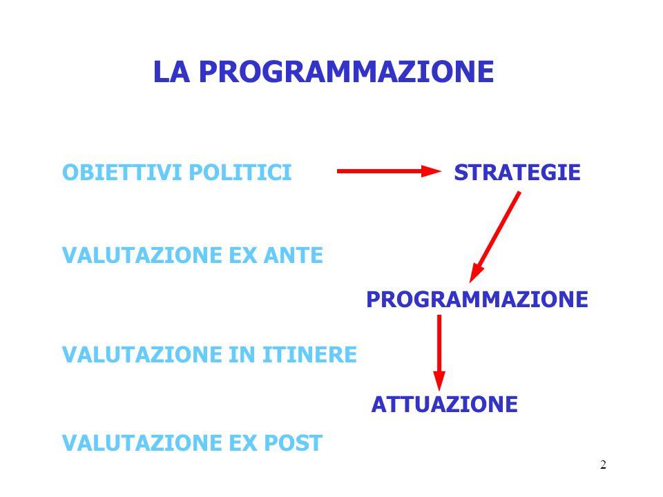 2 LA PROGRAMMAZIONE OBIETTIVI POLITICISTRATEGIE VALUTAZIONE EX ANTE VALUTAZIONE IN ITINERE VALUTAZIONE EX POST PROGRAMMAZIONE ATTUAZIONE