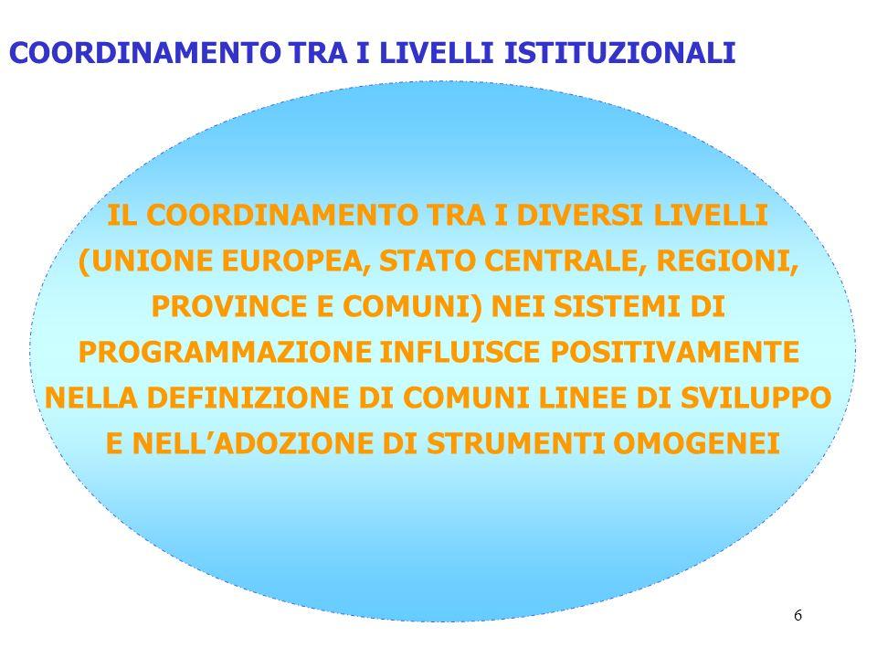 6 IL COORDINAMENTO TRA I DIVERSI LIVELLI (UNIONE EUROPEA, STATO CENTRALE, REGIONI, PROVINCE E COMUNI) NEI SISTEMI DI PROGRAMMAZIONE INFLUISCE POSITIVAMENTE NELLA DEFINIZIONE DI COMUNI LINEE DI SVILUPPO E NELLADOZIONE DI STRUMENTI OMOGENEI COORDINAMENTO TRA I LIVELLI ISTITUZIONALI