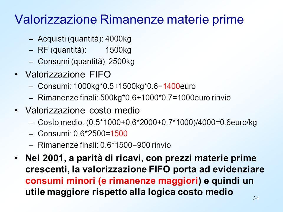 34 Valorizzazione Rimanenze materie prime –Acquisti (quantità): 4000kg –RF (quantità): 1500kg –Consumi (quantità): 2500kg Valorizzazione FIFO –Consumi