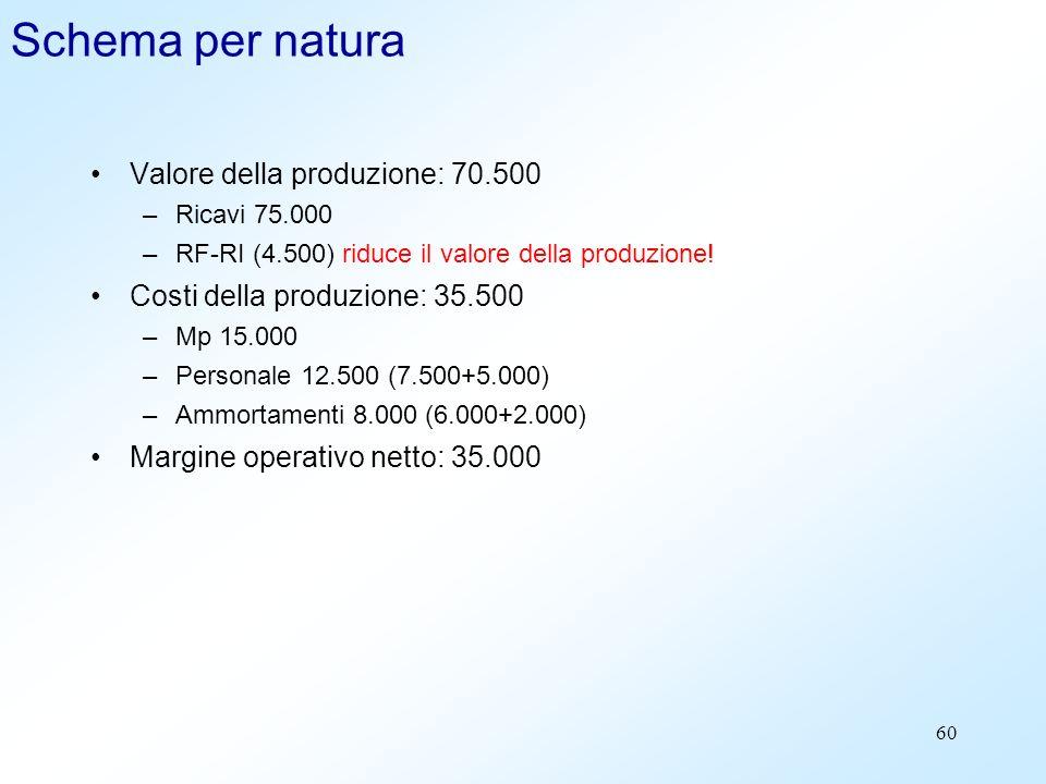 60 Schema per natura Valore della produzione: 70.500 –Ricavi 75.000 –RF-RI (4.500) riduce il valore della produzione! Costi della produzione: 35.500 –