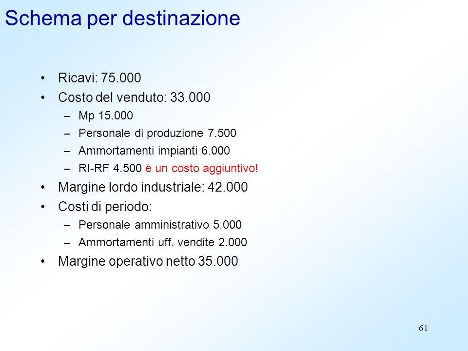 61 Schema per destinazione Ricavi: 75.000 Costo del venduto: 33.000 –Mp 15.000 –Personale di produzione 7.500 –Ammortamenti impianti 6.000 –RI-RF 4.50