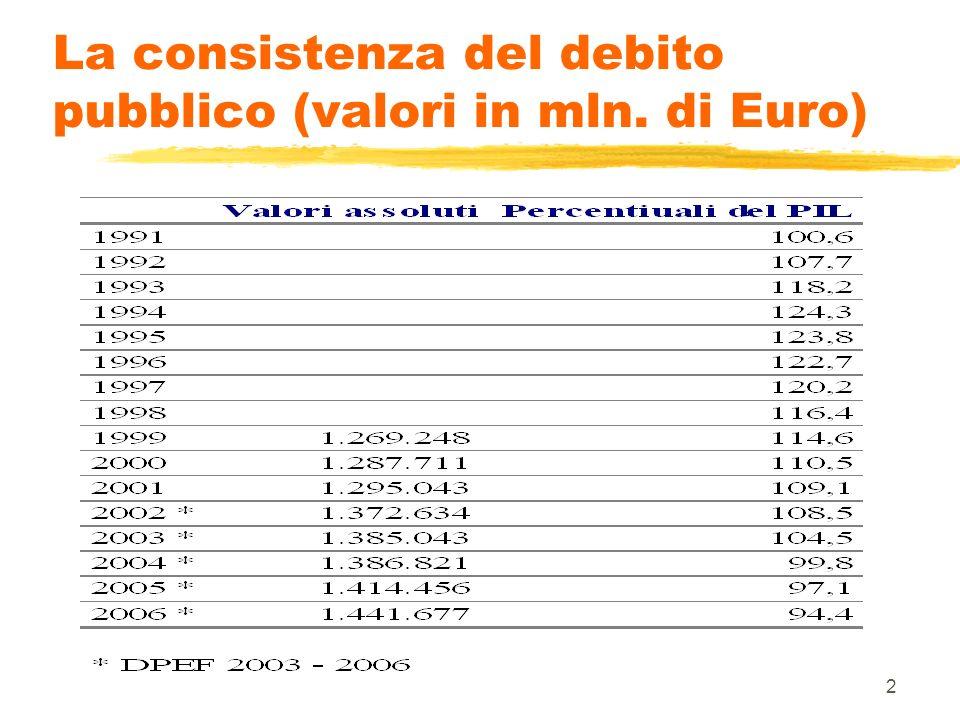3 La classificazione del debito pubblico nazionale e locale zLuogo di sottoscrizione zModalità di sottoscrizione zSistemi di emissione zModalità di emissione zScadenza del debito zModalità di rimborso zAltre forme di rimborso