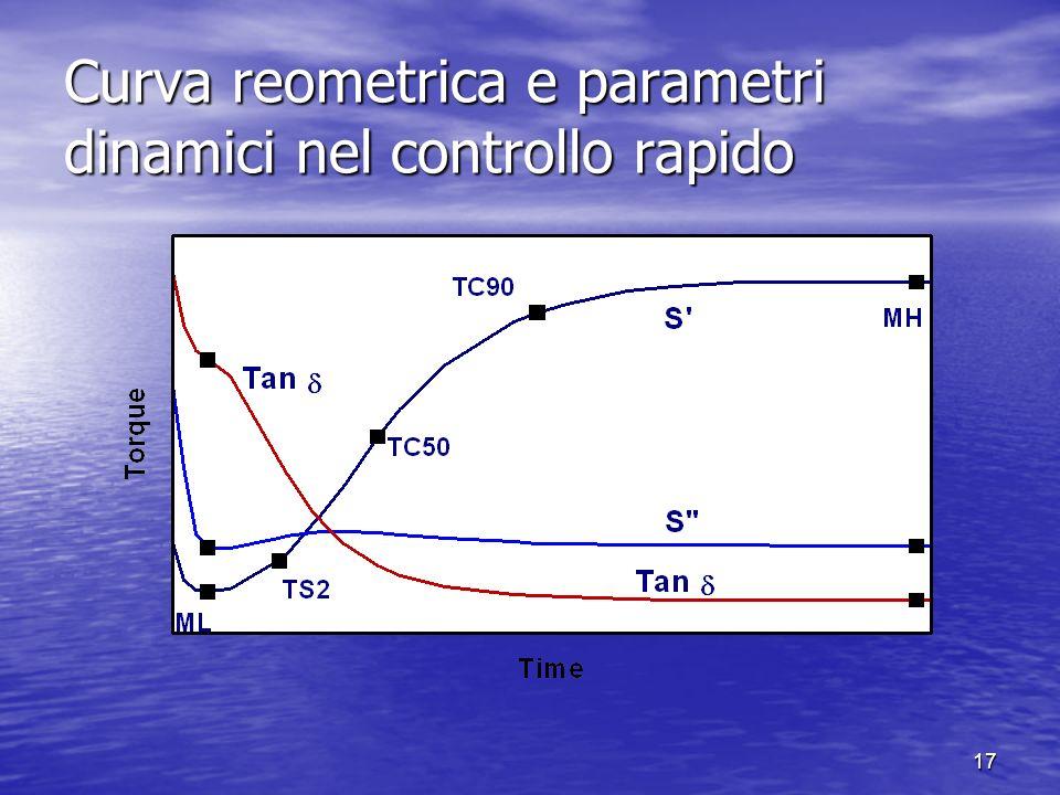 16 I controlli rapidi I controlli rapidi Tutti i batch vengono controllati dati i rischi con- nessi nel processo a valle se si utilizza anche un solo
