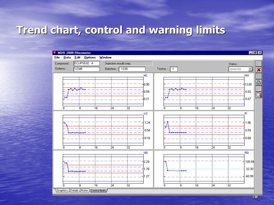 18 Problemi del controllo rapido Problemi del controllo rapido 1.Correlazione tra i limiti dei controlli rapidi e specifiche tecniche delle mescole Il