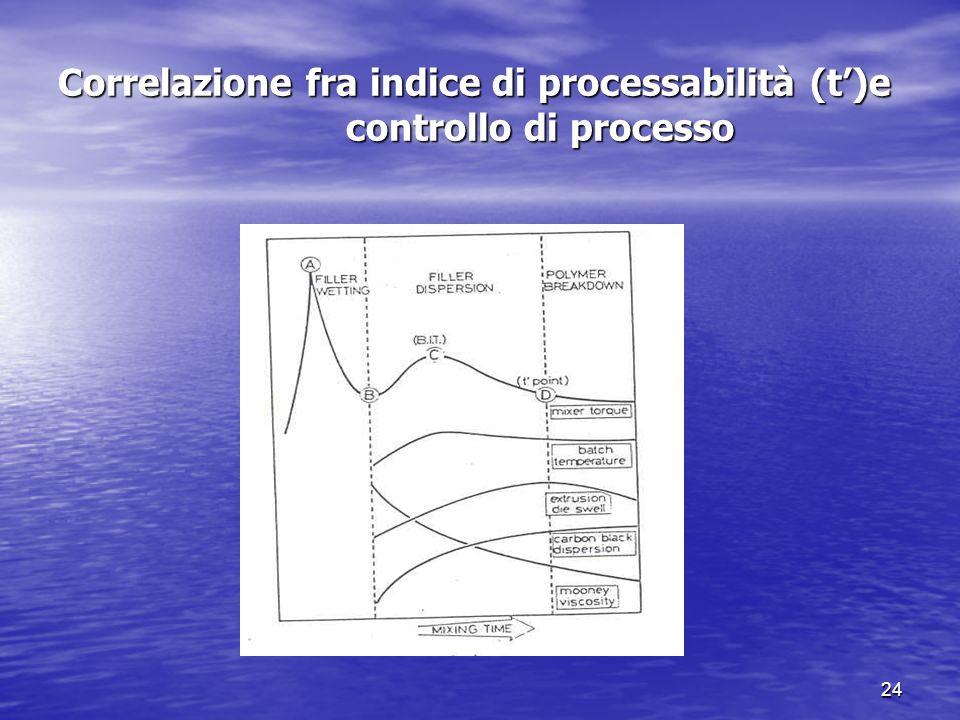 23 Indice di processabilità Indice di processabilità Un modo analogo di controllare il prodotto durante la mescolazione e di mettere a punto un ciclo