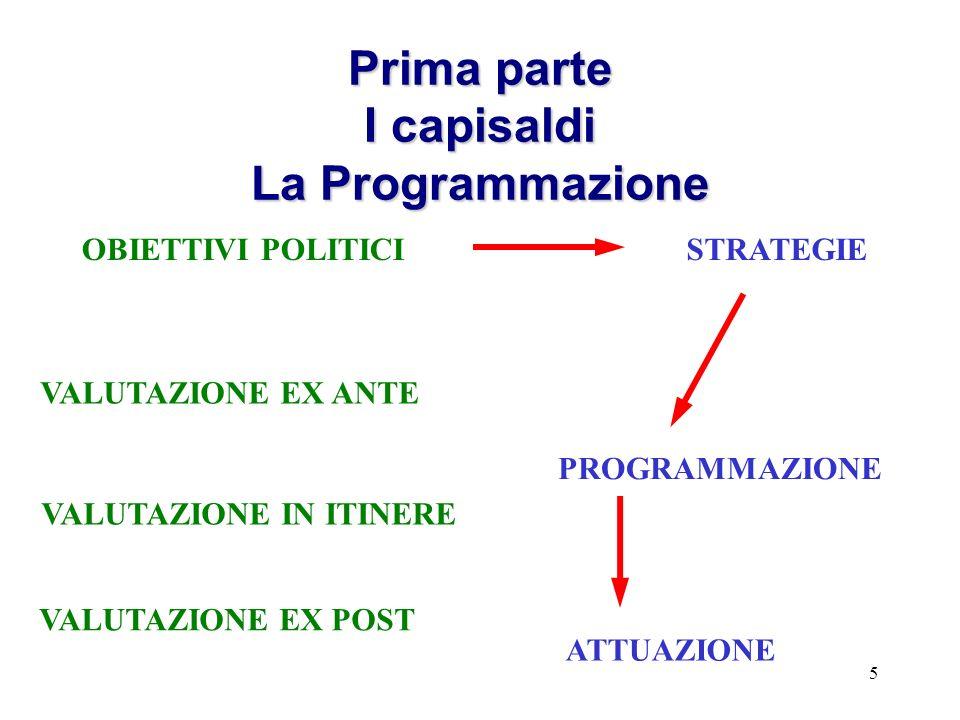 5 Prima parte I capisaldi La Programmazione OBIETTIVI POLITICISTRATEGIE PROGRAMMAZIONE ATTUAZIONE VALUTAZIONE EX ANTE VALUTAZIONE IN ITINERE VALUTAZIO