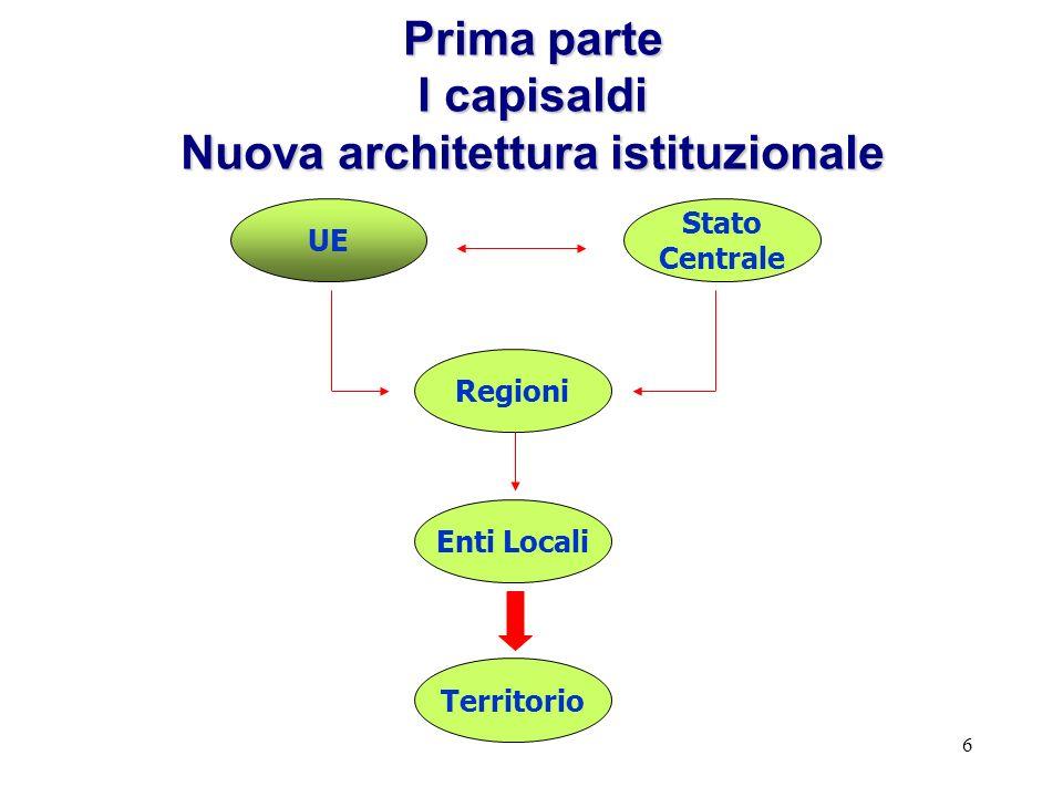 6 Prima parte I capisaldi Nuova architettura istituzionale UE Stato Centrale Regioni Enti Locali Territorio