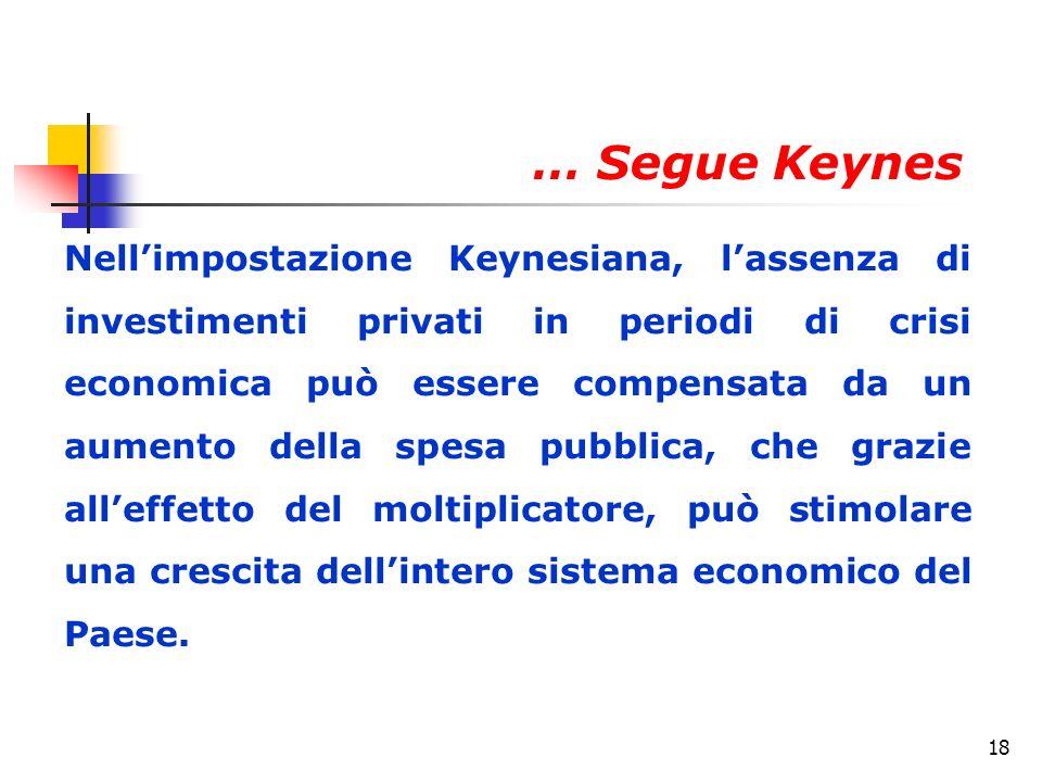 18 Nellimpostazione Keynesiana, lassenza di investimenti privati in periodi di crisi economica può essere compensata da un aumento della spesa pubblica, che grazie alleffetto del moltiplicatore, può stimolare una crescita dellintero sistema economico del Paese.