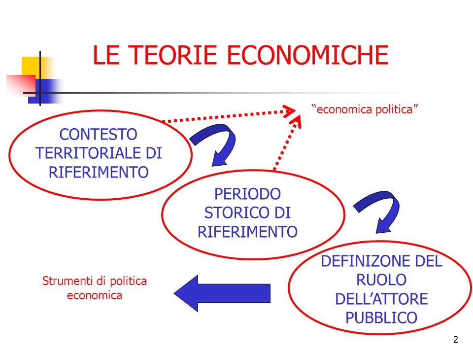 2 LE TEORIE ECONOMICHE CONTESTO TERRITORIALE DI RIFERIMENTO PERIODO STORICO DI RIFERIMENTO DEFINIZONE DEL RUOLO DELLATTORE PUBBLICO Strumenti di politica economica economica politica