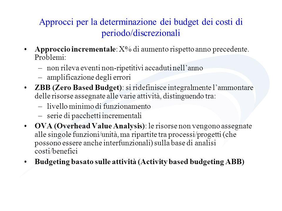 Approcci per la determinazione dei budget dei costi di periodo/discrezionali Approccio incrementale: X% di aumento rispetto anno precedente. Problemi: