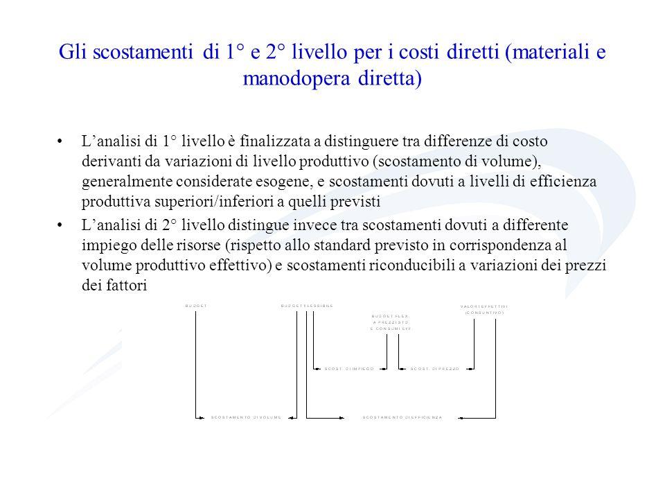 Gli scostamenti di 1° e 2° livello per i costi diretti (materiali e manodopera diretta) Lanalisi di 1° livello è finalizzata a distinguere tra differe