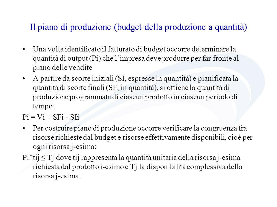 Il piano di produzione (budget della produzione a quantità) Una volta identificato il fatturato di budget occorre determinare la quantità di output (P