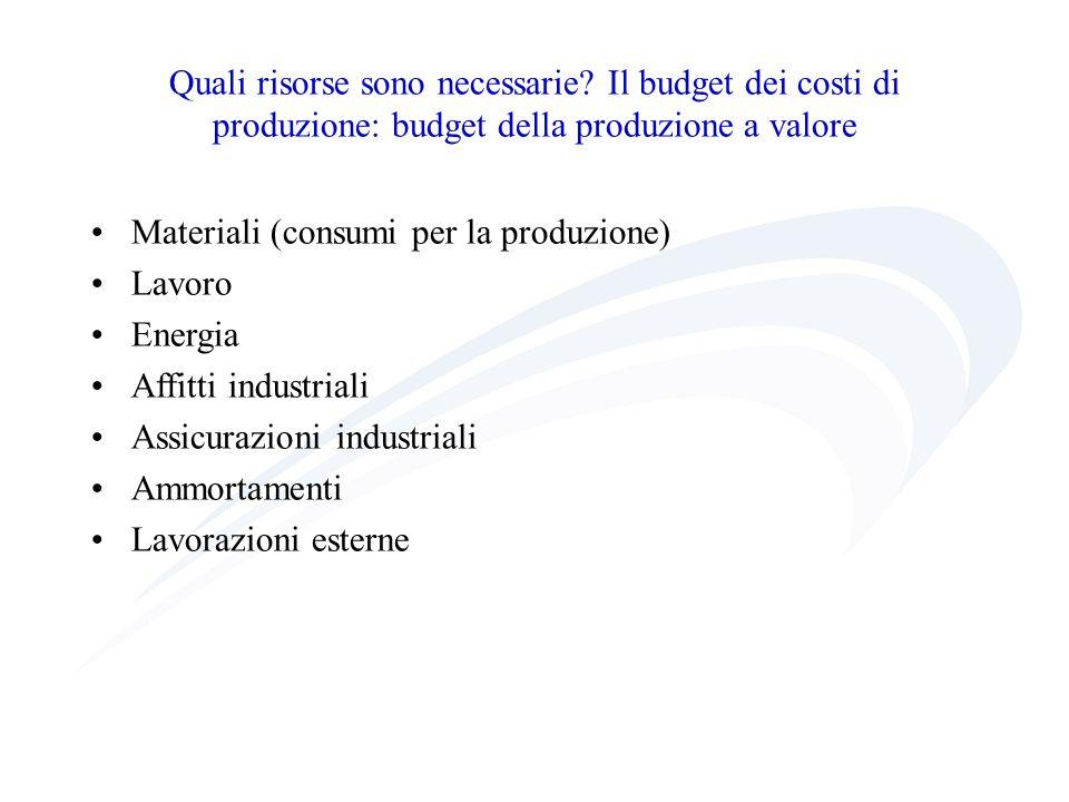 Quali risorse sono necessarie? Il budget dei costi di produzione: budget della produzione a valore Materiali (consumi per la produzione) Lavoro Energi