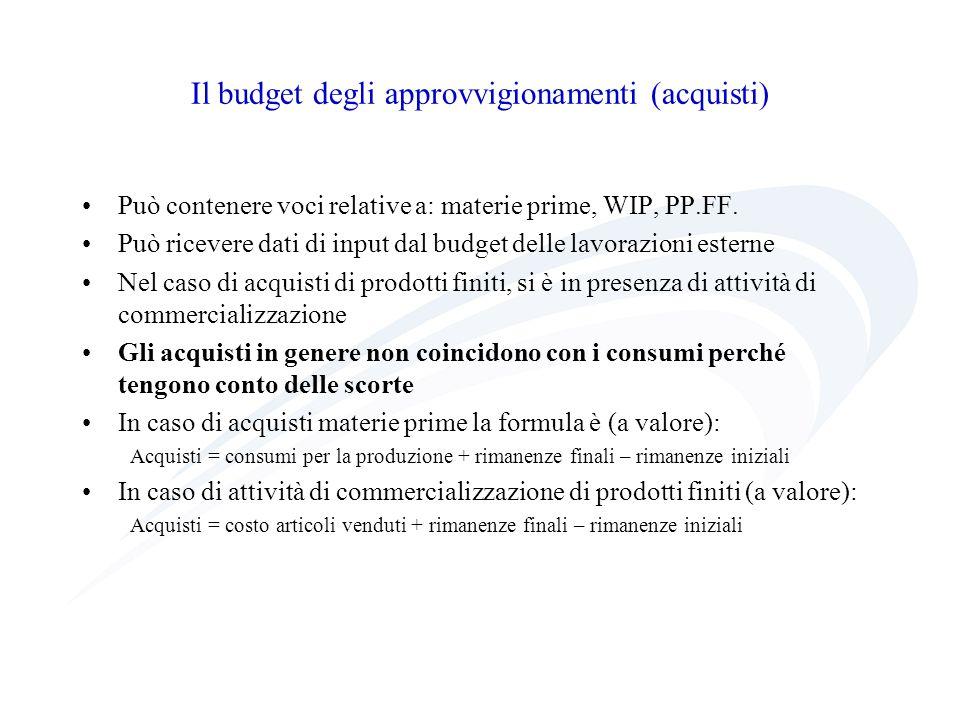 Il budget degli approvvigionamenti (acquisti) Può contenere voci relative a: materie prime, WIP, PP.FF. Può ricevere dati di input dal budget delle la