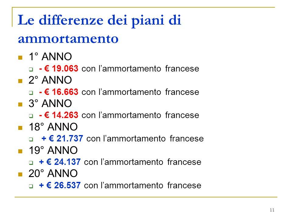 11 Le differenze dei piani di ammortamento 1° ANNO - 19.063 con lammortamento francese 2° ANNO - 16.663 con lammortamento francese 3° ANNO - 14.263 co