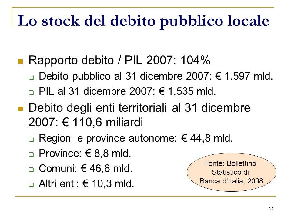 32 Lo stock del debito pubblico locale Rapporto debito / PIL 2007: 104% Debito pubblico al 31 dicembre 2007: 1.597 mld. PIL al 31 dicembre 2007: 1.535